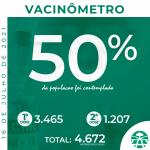 Jaborandi atinge 50% da população vacinada contra a covid-19