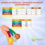 EQUIPES FATURAM MEDALHAS NA OLIMPÍADA ESTUDANTIL – JABORANDI 2021